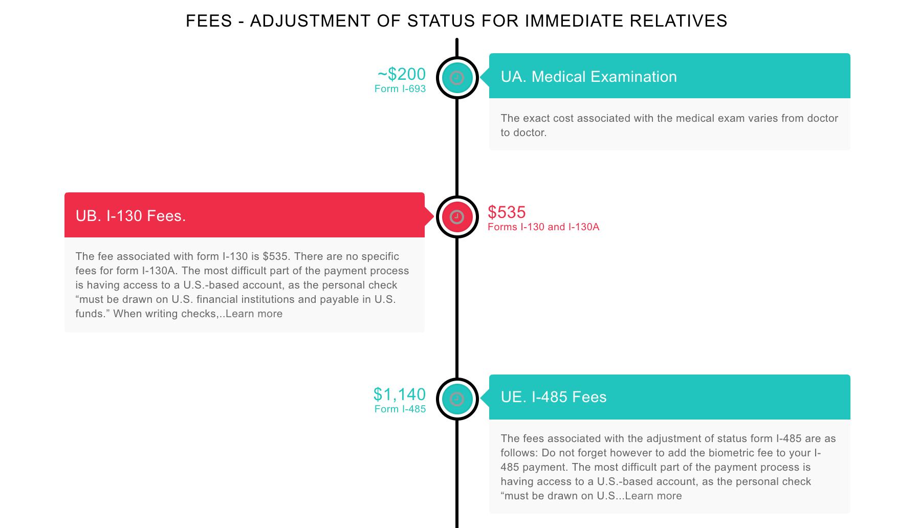 Adjustment of Status for Immediate Relatives